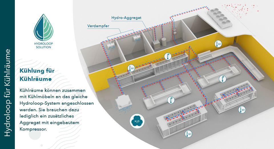Hydroloop Coldroom solution, illustration, DE, FREOR