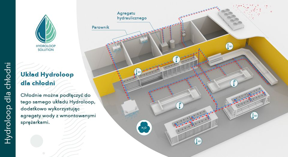Hydroloop Coldroom solution, illustration, PL, FREOR