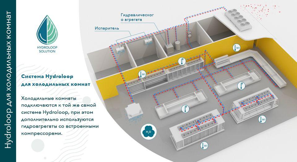 Hydroloop Coldroom solution, illustration, RU, FREOR