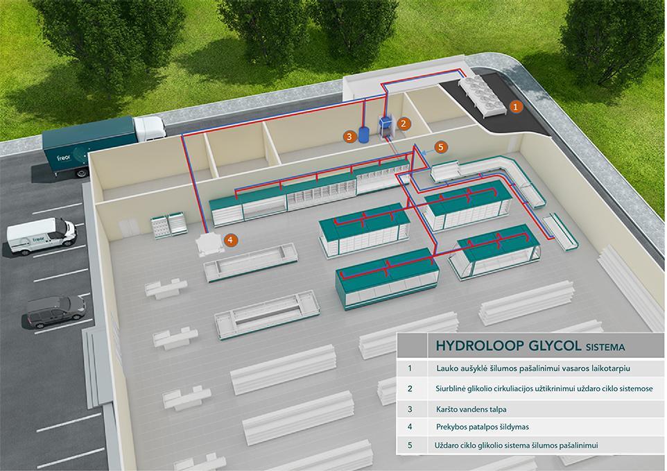 Išsami FREOR HYDROLOOP GLYCOL šilumos šalinimo ir panaudojimo sistemos (prekybai) sandara
