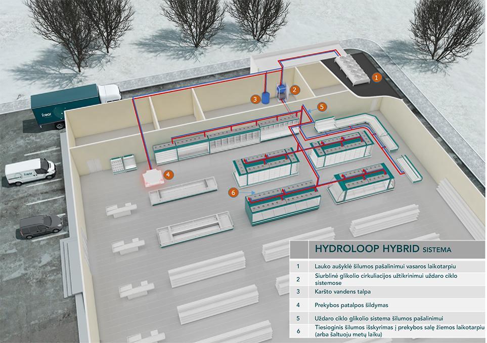 Išsami FREOR HYDROLOOP HYBRID šilumos šalinimo ir panaudojimo sistemos (prekybai) sandara