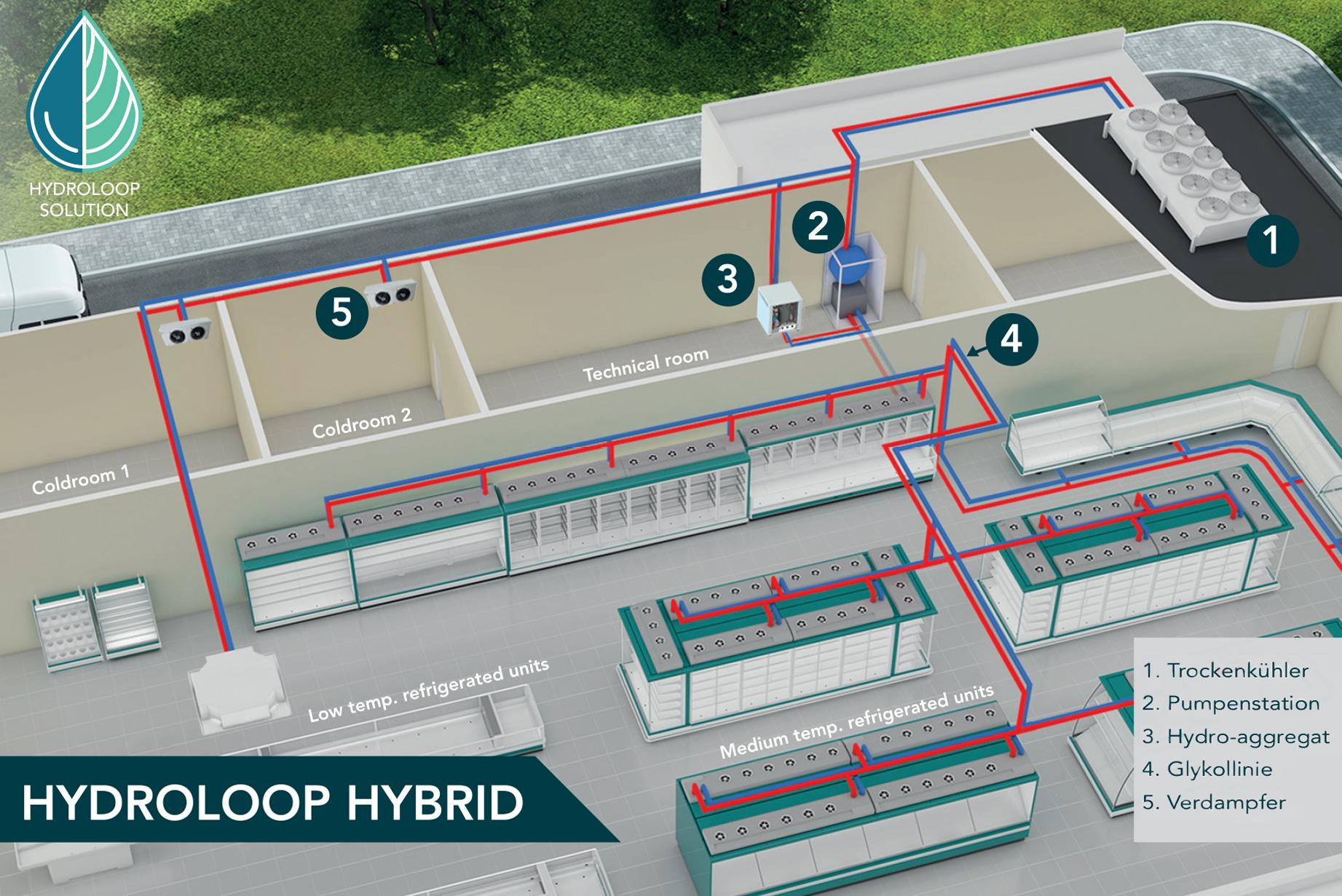FREOR-Hydroloop-hybrid-solutions-for-small-stores-DE