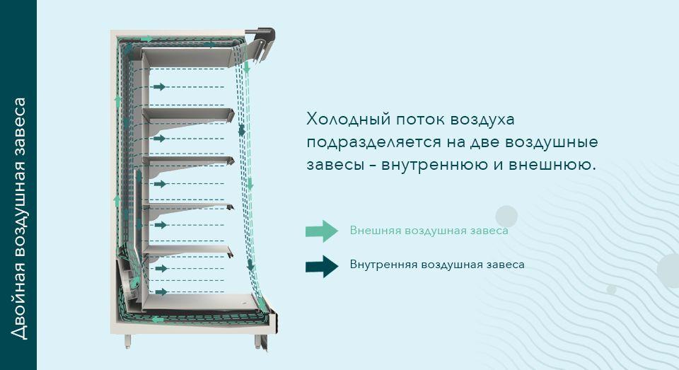 FREOR airflow illustration, RU
