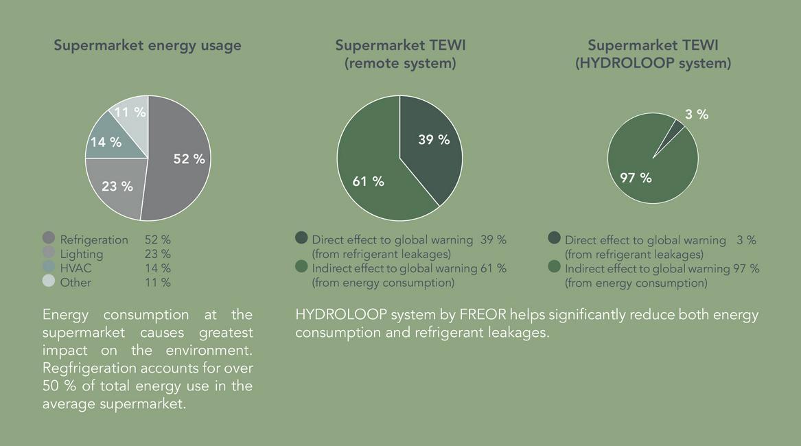 Supermarket energy usage chart
